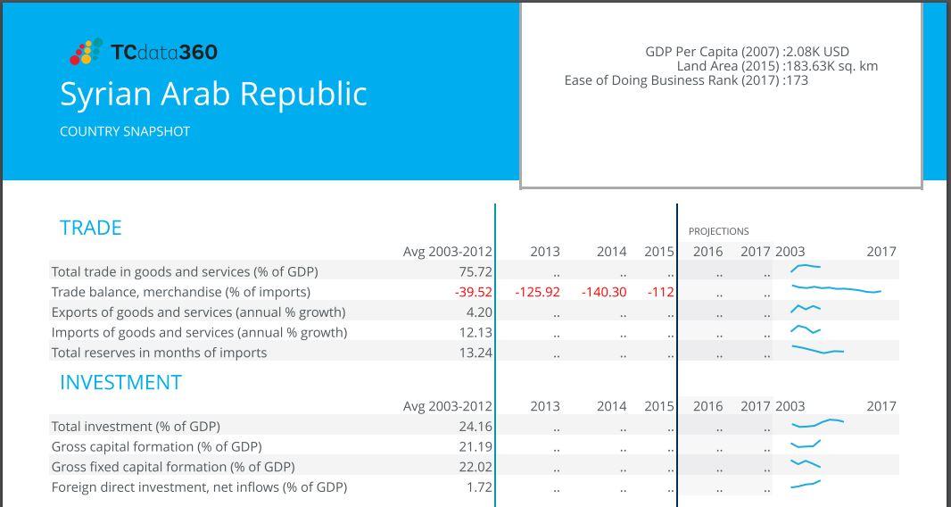 سوريا في بيانات الموقع الجديد للبنك الدولي TCdata360